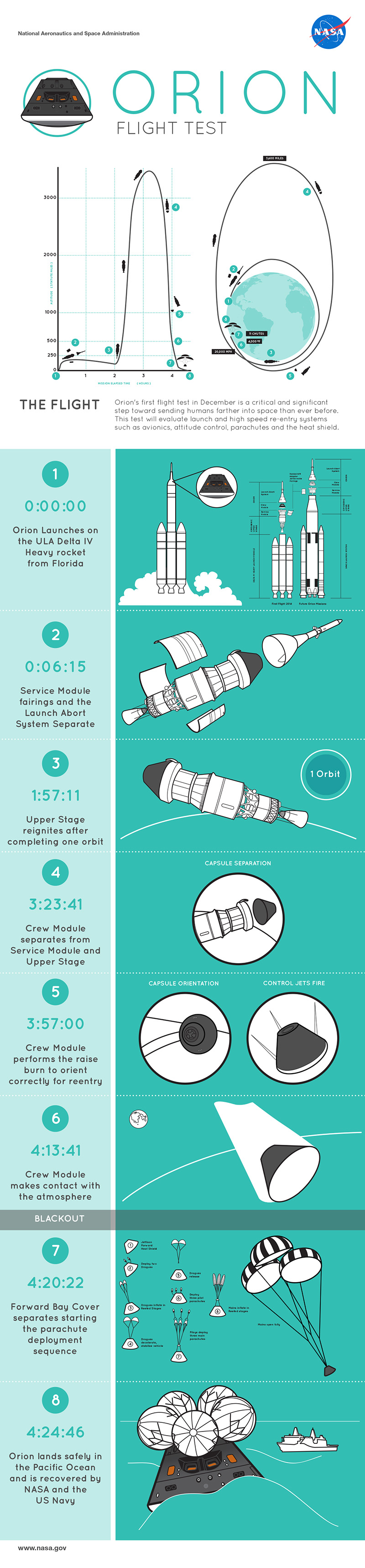 Orion Test - 8 Things to Look For