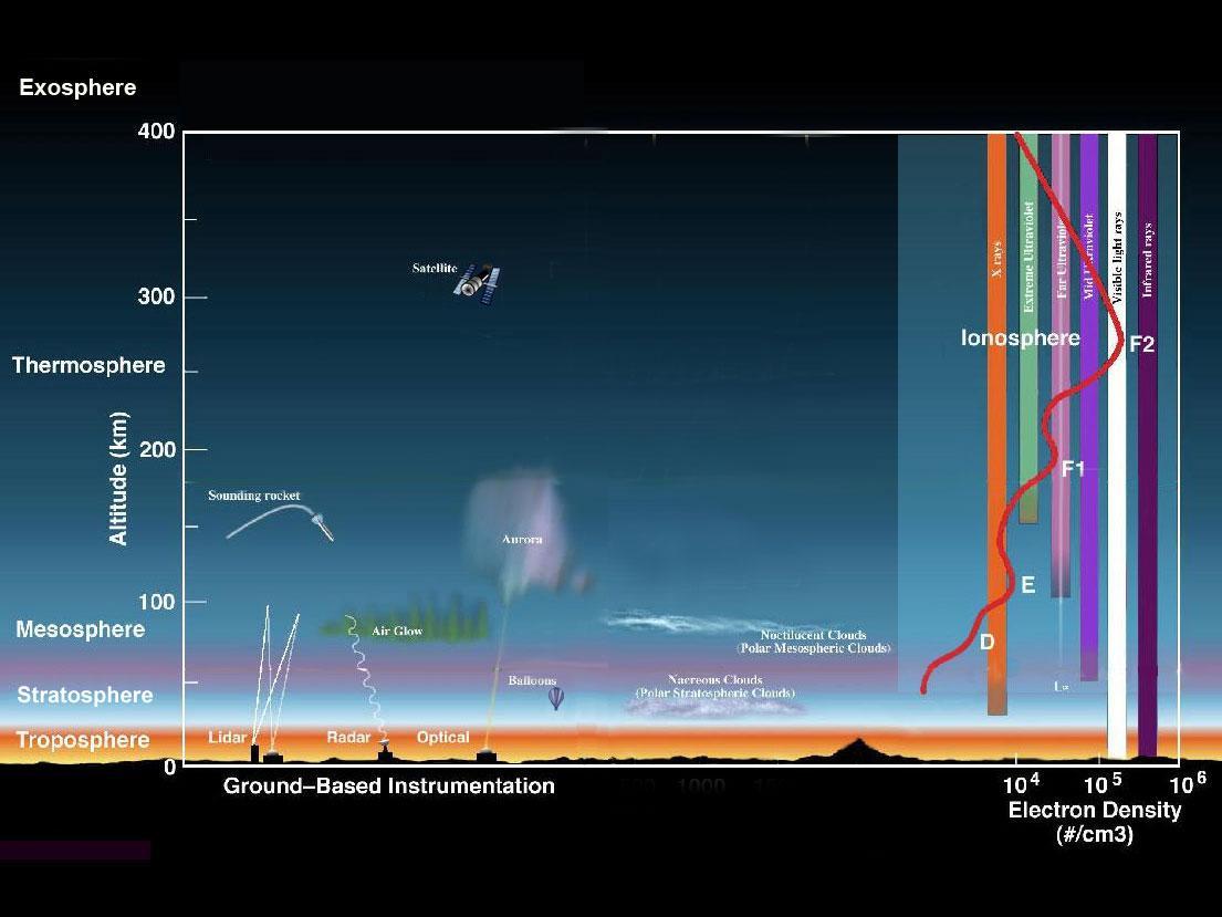 earth s atmosphere layers diagram possum teeth heliophysics fun facts nasa