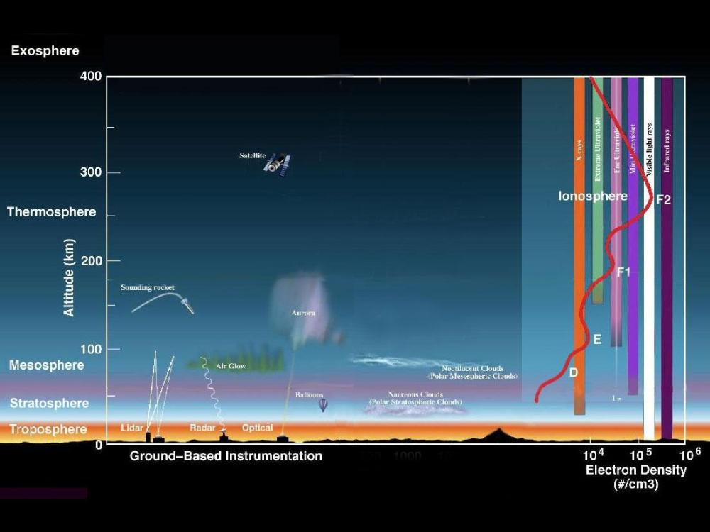 medium resolution of composition of atmosphere diagram