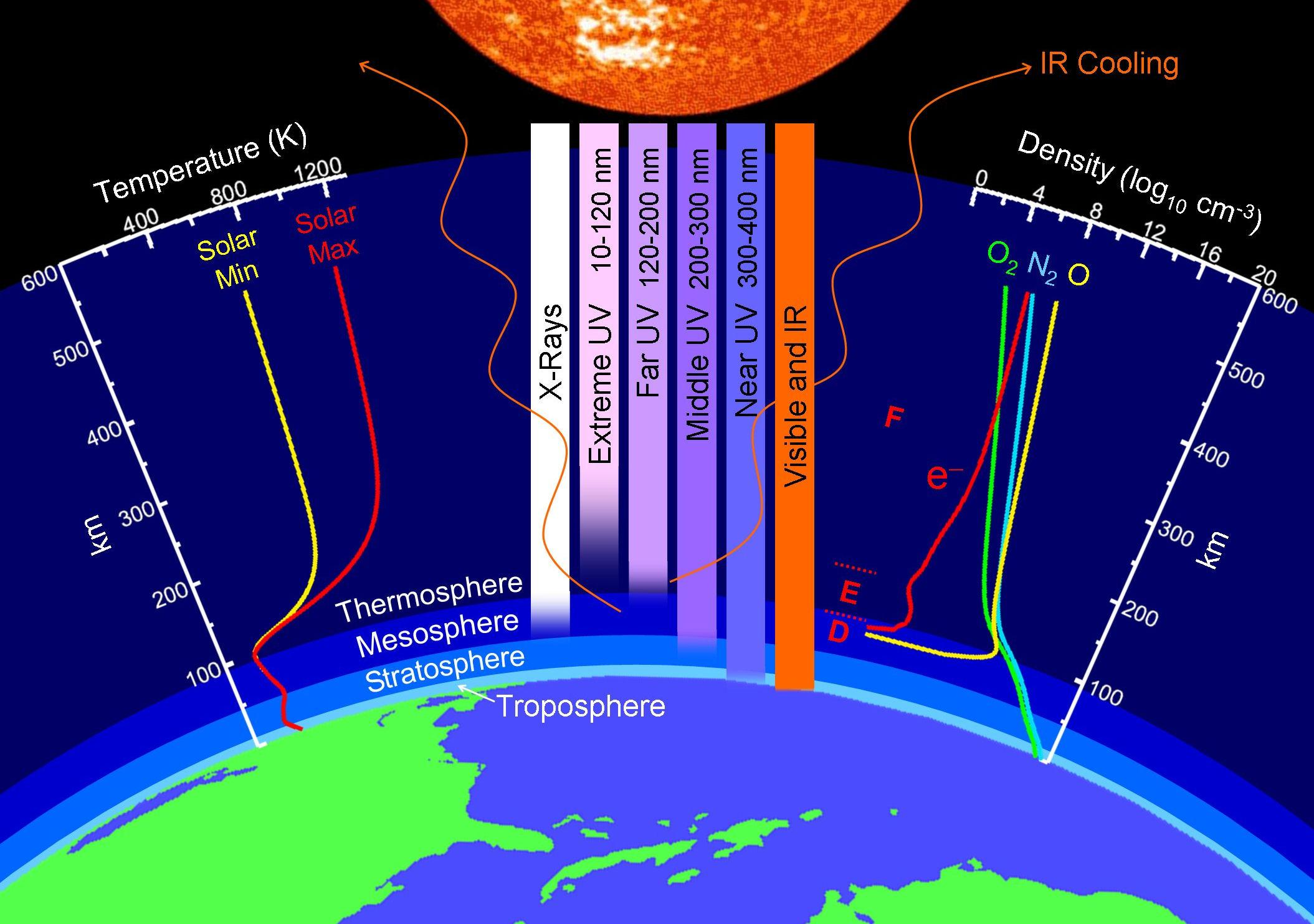s sun layers diagram energy level for oxygen properties of earth 39s upper atmosphere nasa
