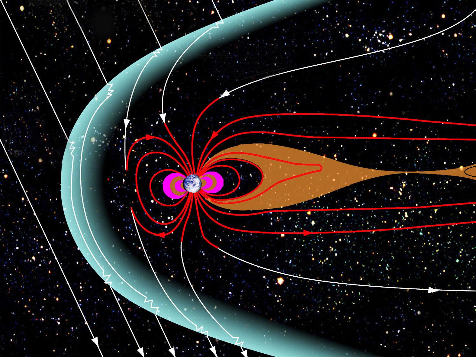 Earth's magnetosphere protects the planet from high energy photons from our sun and foreign stars