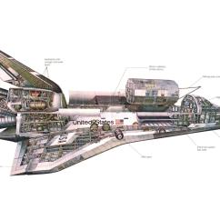 Real Rocket Ship Diagram Brain Medulla A New Era Nasa