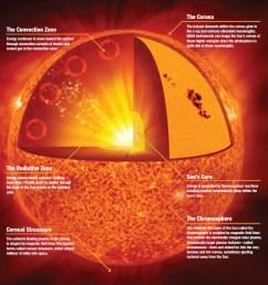 anatomy of the sun [ 925 x 902 Pixel ]