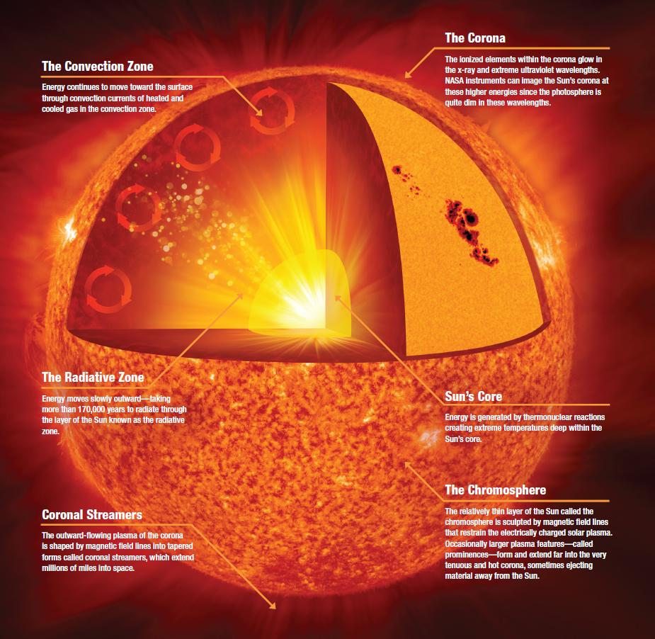 hight resolution of anatomy of the sun