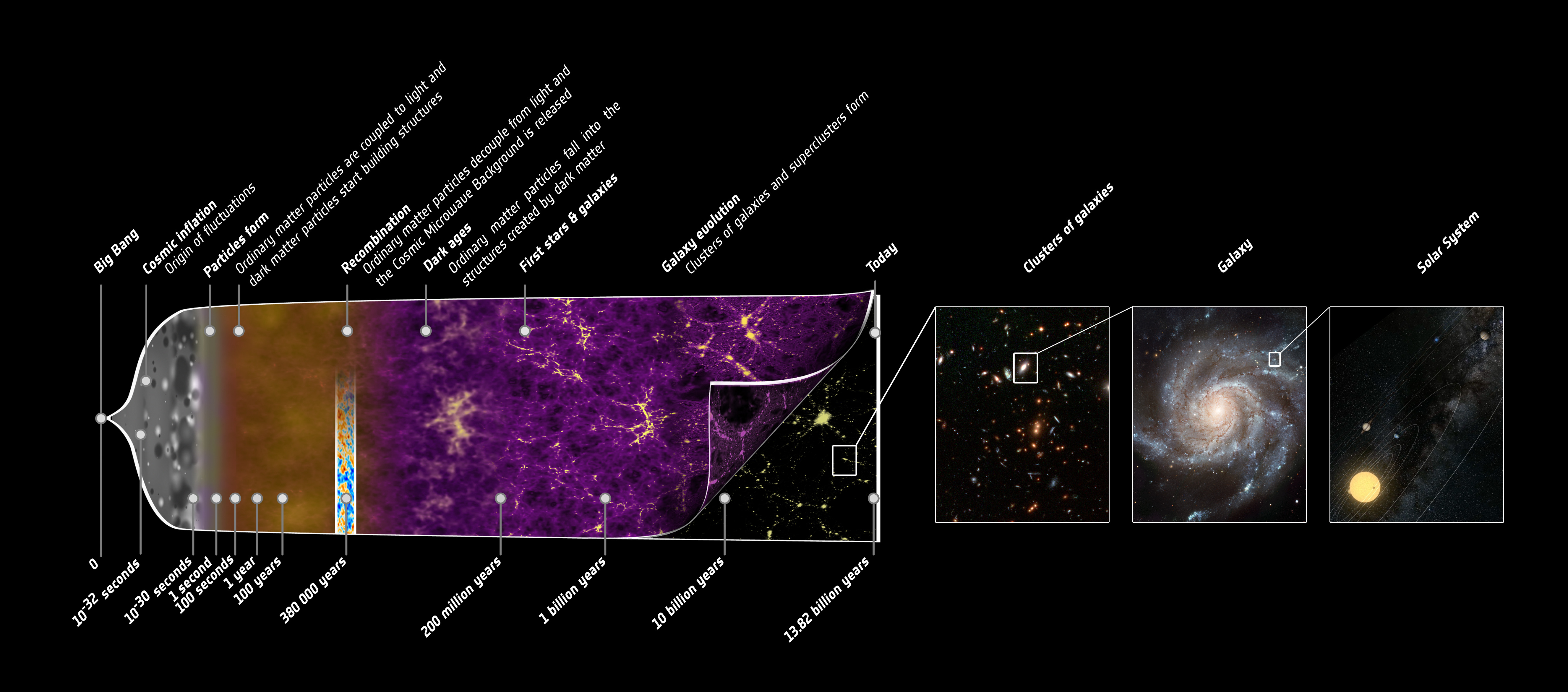 The Story Of Our Universe