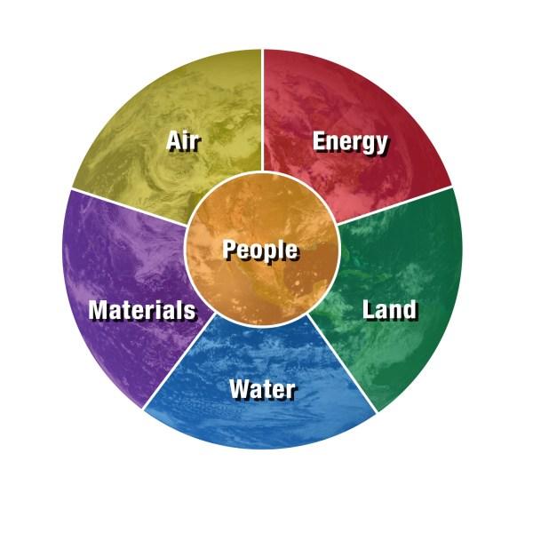 Natural Resource Pie-Chart