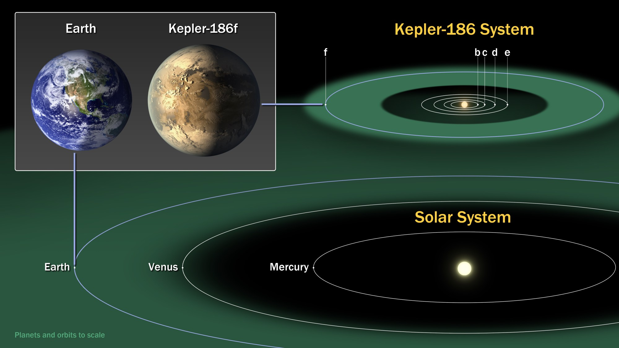 hight resolution of the diagram compares the planets of our inner solar system to kepler 186 a