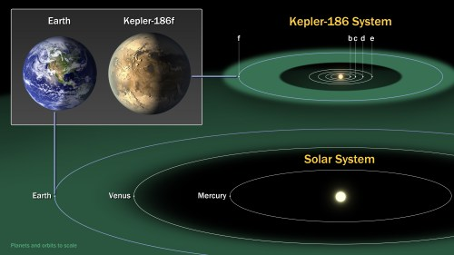 small resolution of the diagram compares the planets of our inner solar system to kepler 186 a