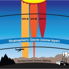 Layers Of The Earth Diagram Apollo Space Suit Celebrate World Ozone Day | Nasa