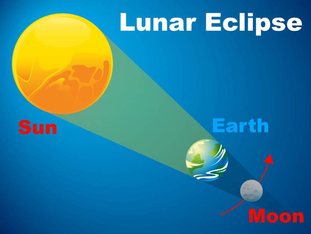 medium resolution of What Is an Eclipse?   NASA