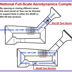 General Aviation Scale Diagram 1997 Ford Explorer Engine Nasa Aces Delicate Operation With Aircraft Tail