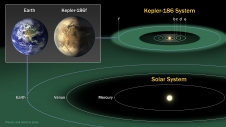 The diagram compares the planets of our inner solar system to Kepler-186, a five-planet star system about 500 light-years from Earth in the constellation Cygnus. The five planets of Kepler-186 orbit an M dwarf, a star that is is half the size and mass of the sun.
