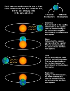 Earth's tilt is the reason for the seasons. View of Earth in relation to Sun during each of the four seasons. The hemisphere receiving the direct rays of the Sun has summer while the hemisphere tilted away from the Sun, thus getting its rays from more of an angle, has winter