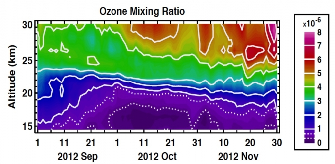 profile of ozone mixing ration over time from Suomi NPP
