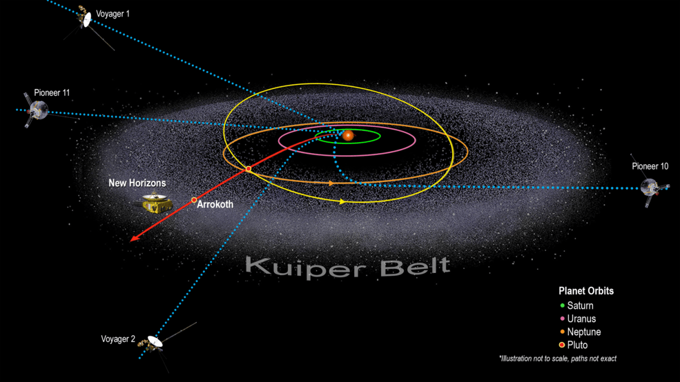 Spaceship around the Kuiper belt diagram