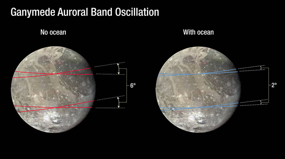 This chart plots the excursion of a pair of auroral belts on Jupiter's moon Ganymede.