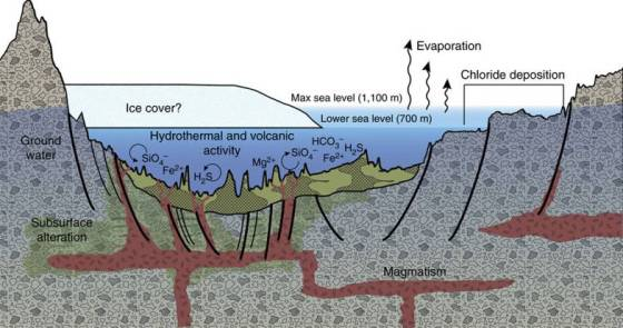 This diagram illustrates an interpretation for the origin of some deposits in the Eridania basin of southern Mars
