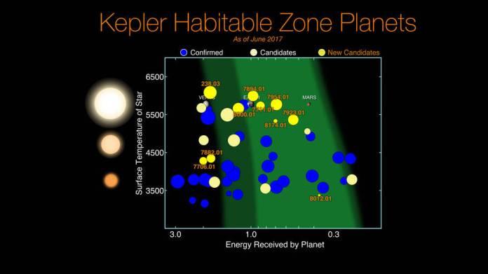 Kepler Habitable Zone Planets
