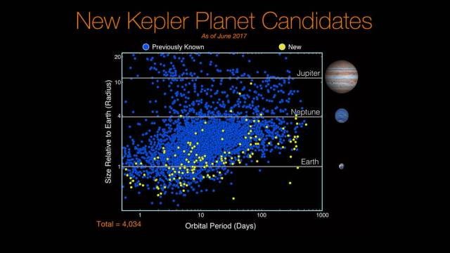 New Kepler Planet Candidates