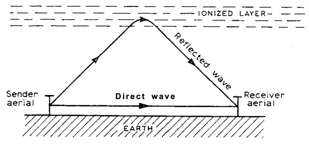 Appleton's diagram of the ionosphere reflecting radio waves