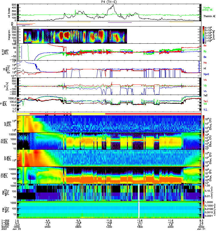 Stacked plots of measurements show changing conditions throughout the day