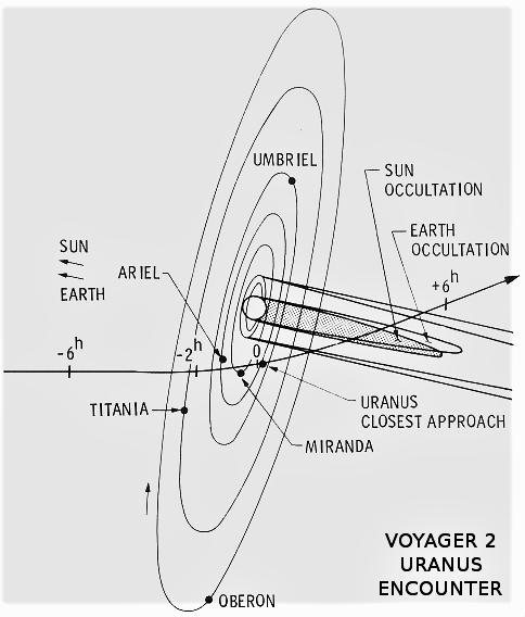 voyager_2_uranus_encounter_trajectory