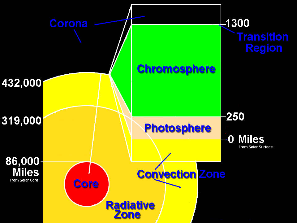 blank diagram of earth s layers jungle animal food web what does the inside sun look like? | socratic