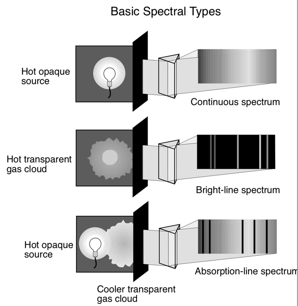 Printable Electromagnetic Spectrum Diagram Worksheet