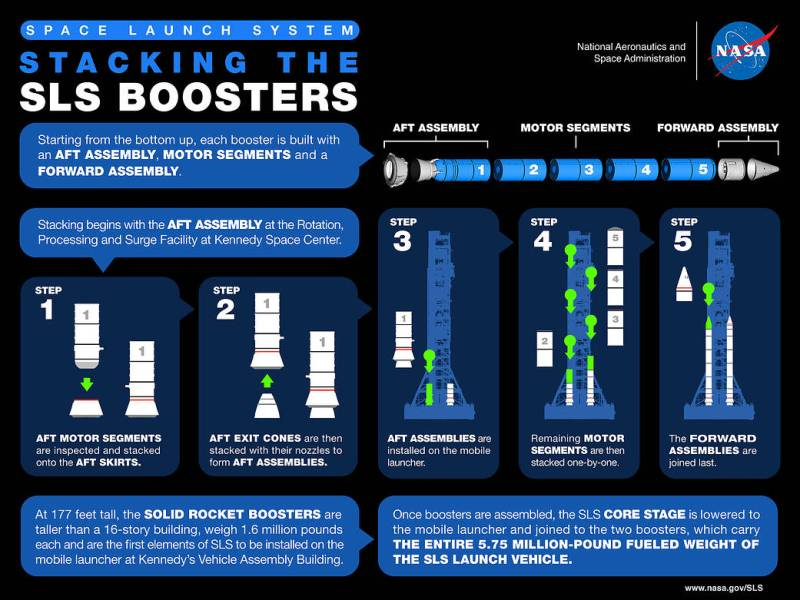 This image has an empty alt attribute; its file name is sls_booster_stacking_infographic.jpg