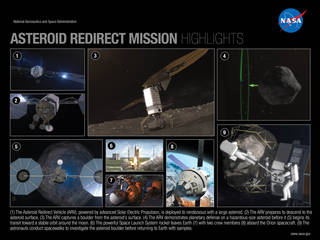 Highlights of the ARM mission sequence