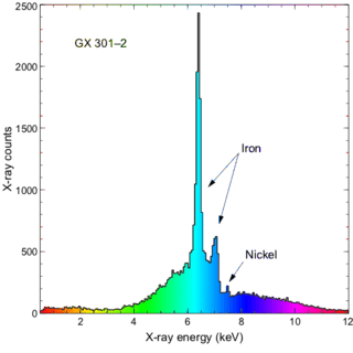 graph of NICER observations of GX 301–2, a high mass X-ray binary
