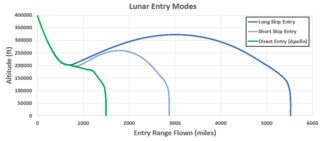 Graph showing lunar entry modes for Orion spacecraft
