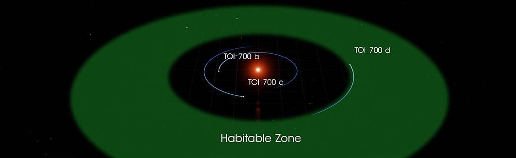 Planet TOI 700 d Ditemukan Berada dalam Zona Layak Huni