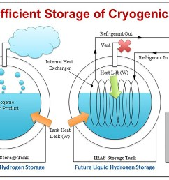 innovative liquid hydrogen storage to support space launch system [ 3313 x 2250 Pixel ]