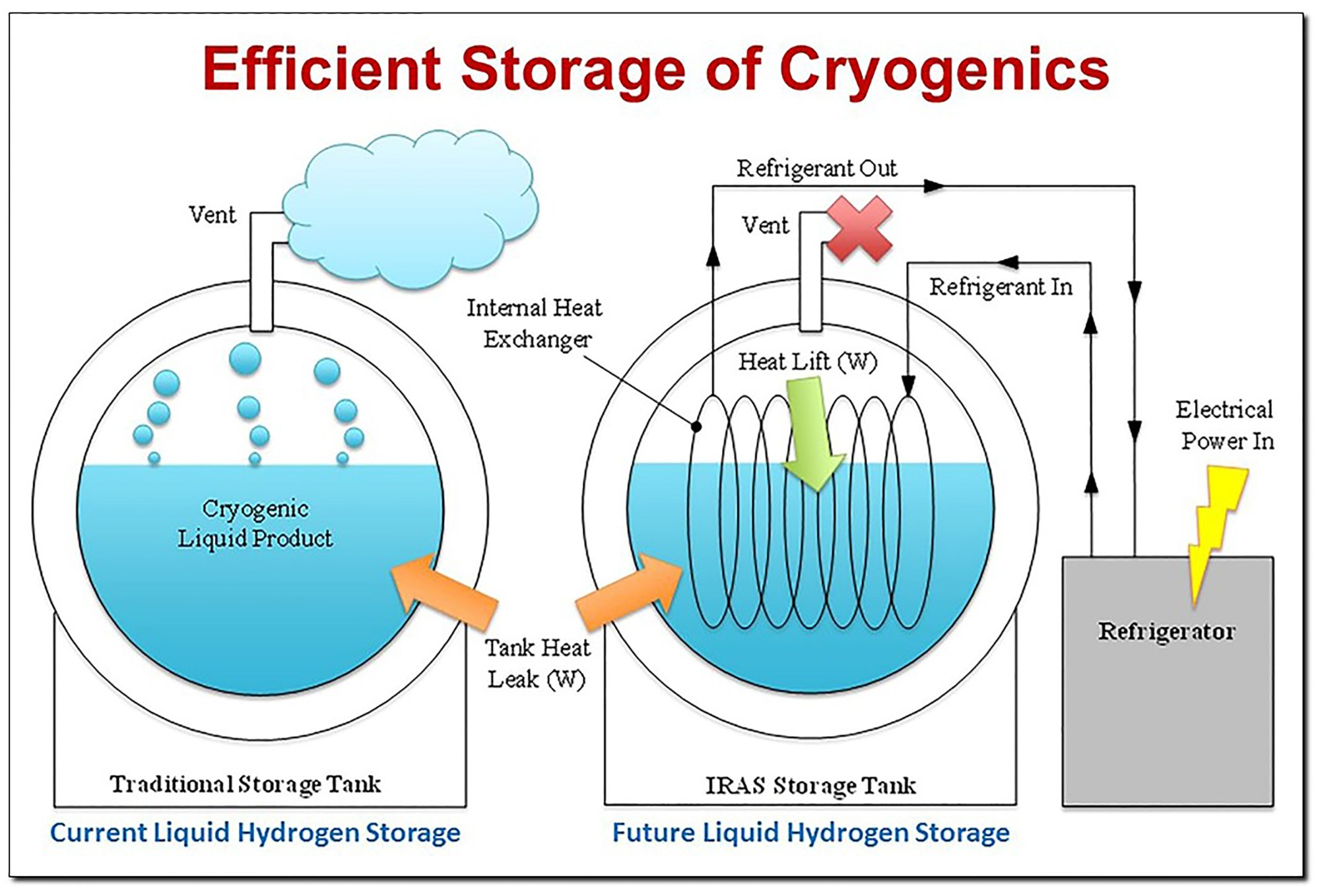 hight resolution of innovative liquid hydrogen storage to support space launch system