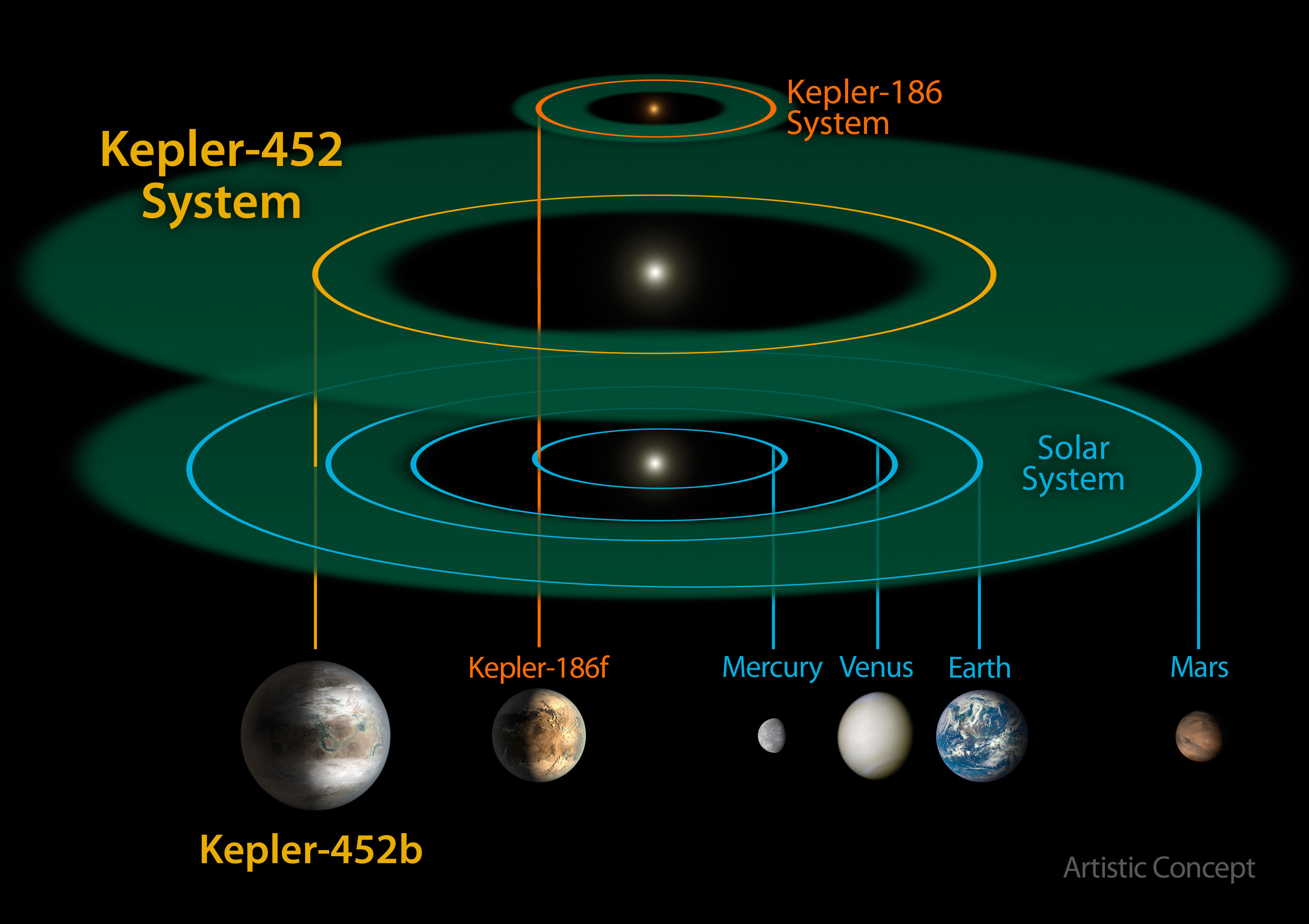 This size and scale of the Kepler-452 system compared alongside the Kepler-186 system and the solar system. Kepler-186 is a miniature solar system that would fit entirely inside the orbit of Mercury.