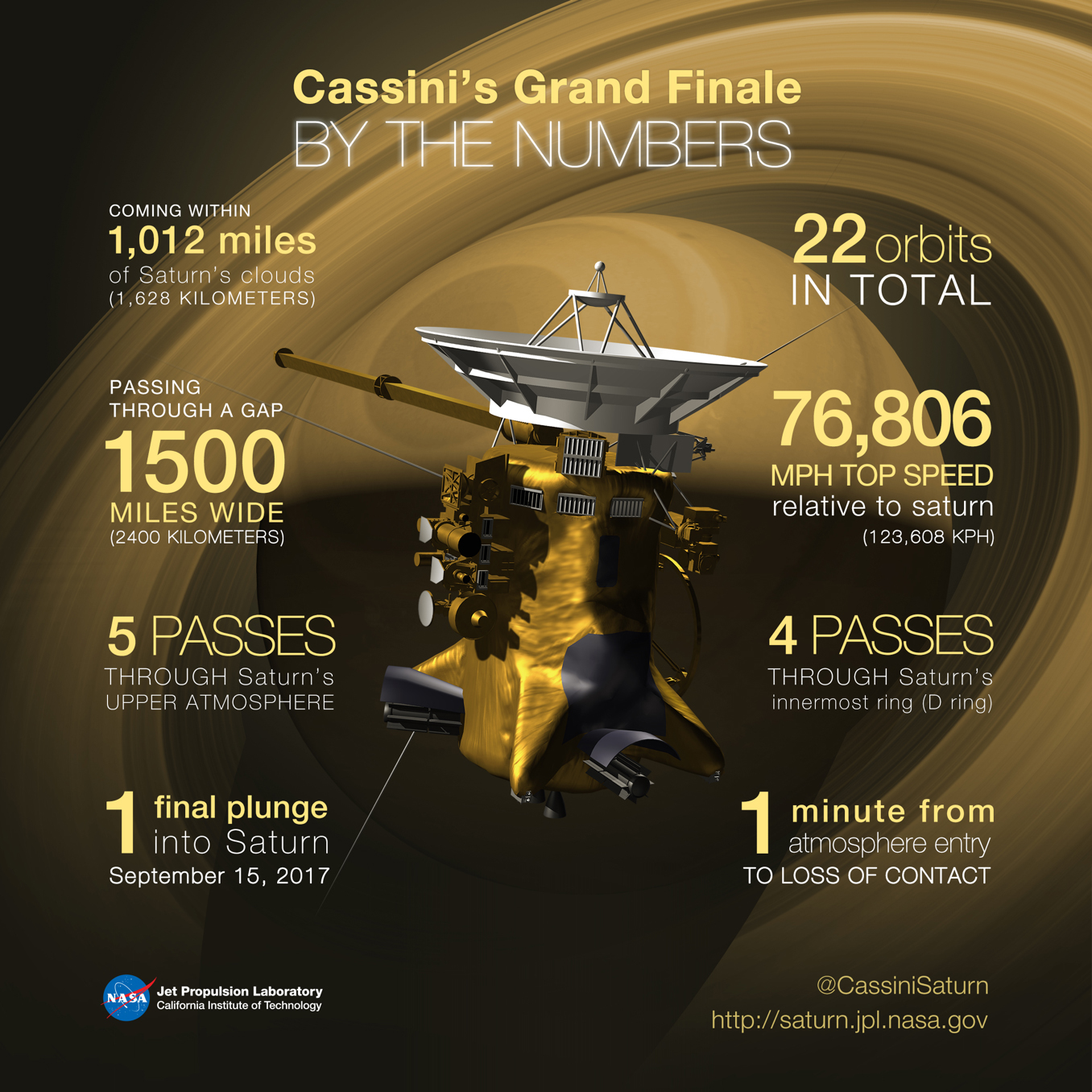 The Cassini Spacecraft, Grand Finale, mission specs