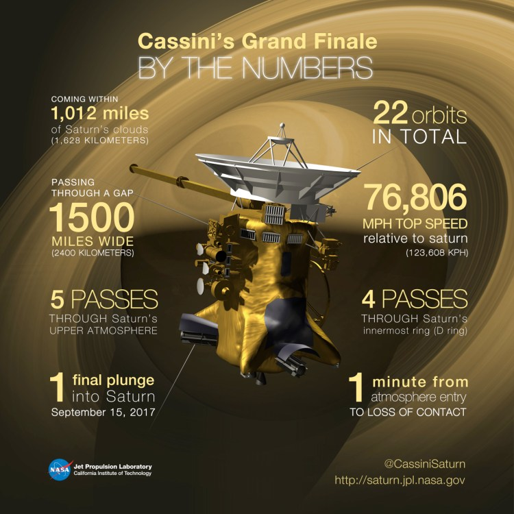 The Cassini Spacecraft, Grand Finale, mission specs