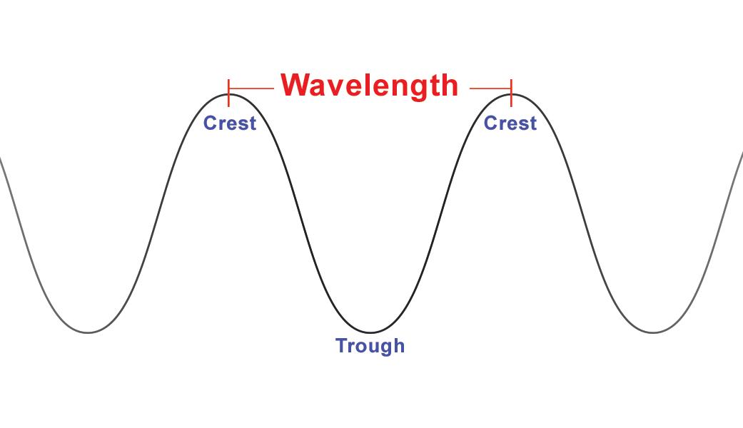 Wave Properties (Part 2)