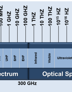 The electromagnetic spectrum is comprised of radio and optical also nasa rh