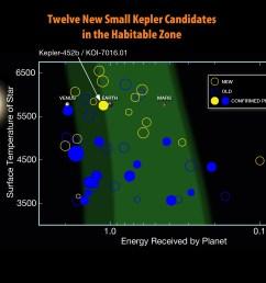 twelve new kepler hz candidates [ 2992 x 2244 Pixel ]