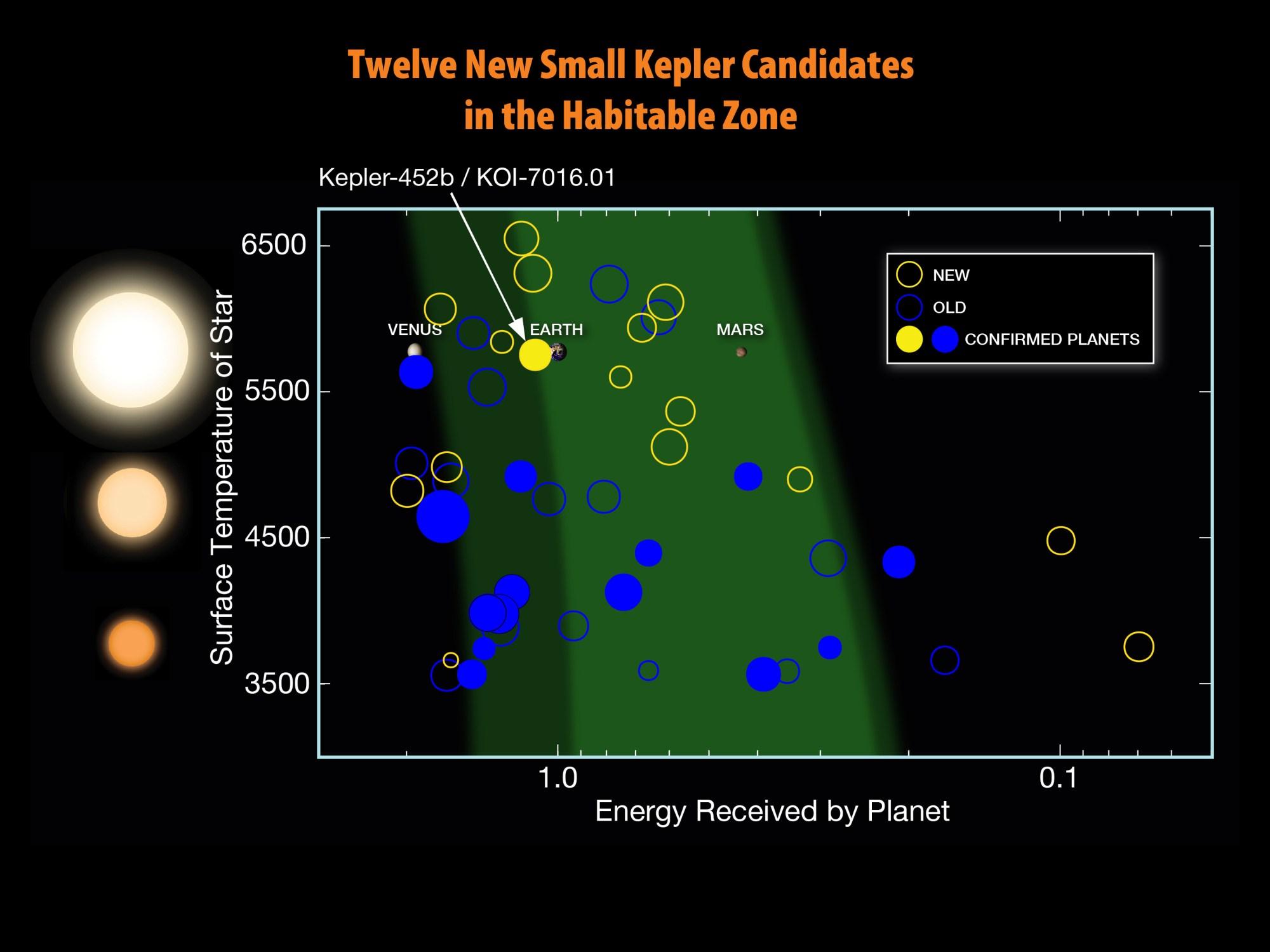 hight resolution of twelve new kepler hz candidates