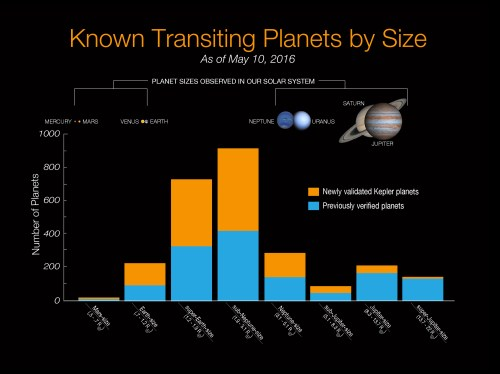 small resolution of  of the planets in the milky way that orbit close to their stars are about as big as wolf 503b somewhere between that the size of the earth and neptune