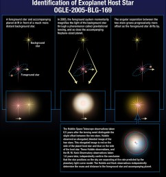 multiple image diagram of star allignment and lensing [ 899 x 988 Pixel ]