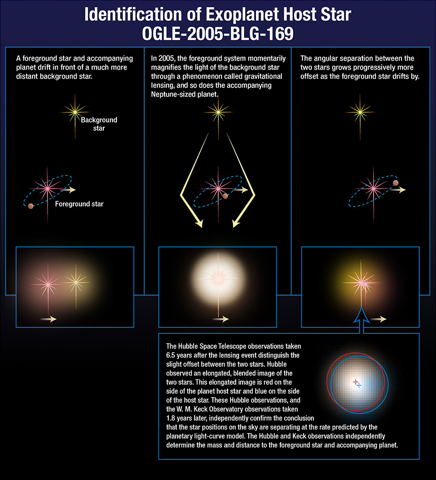 hight resolution of multiple image diagram of star allignment and lensing