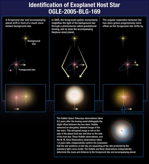 small resolution of multiple image diagram of star allignment and lensing