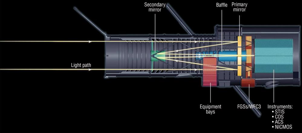 medium resolution of hst light path cross section diagram