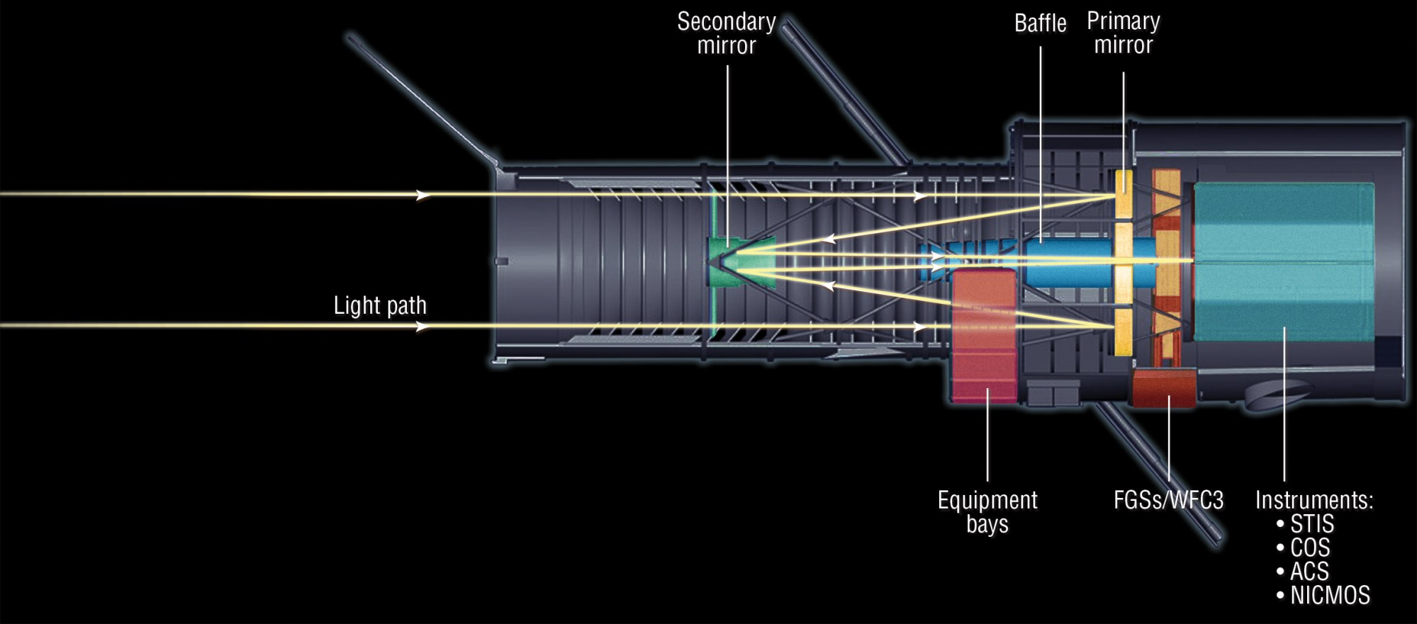 hight resolution of hst light path cross section diagram