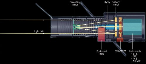 small resolution of hst light path cross section diagram
