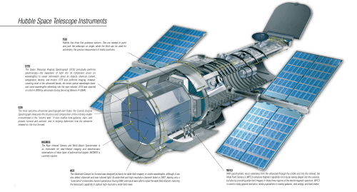 small resolution of cutaway diagram of the hubble space telescope with instruments labeled